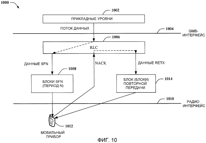 Конкретная для соты повторная передача данных mbms одночастотной сети