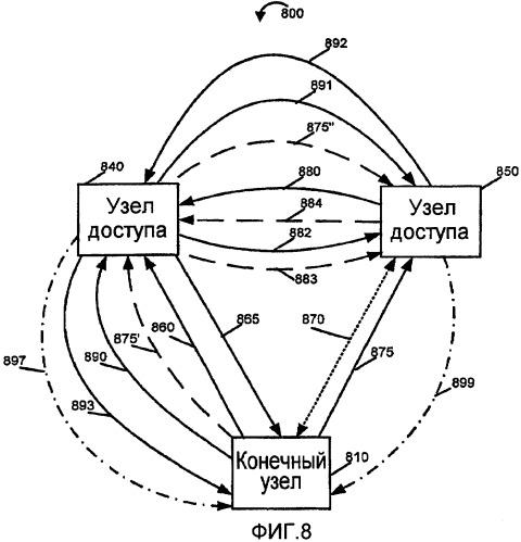 Способ и устройство для обнаружения соседних узлов с поддержкой конечными узлами