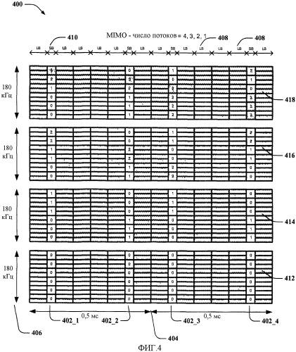 Мультиплексирование пилотных сигналов восходящей линии связи в su-mimo и sdma для систем sc-fdma