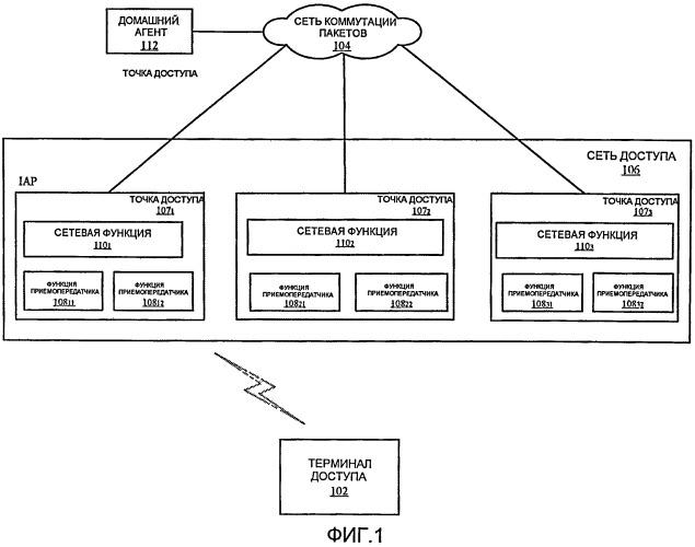 Поддержание глобального и локального состояния сеанса в сети доступа