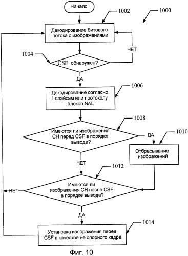 Системы и способы для переключения каналов