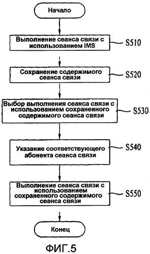 Терминал и способ осуществления сеанса связи с использованием в них услуги мгновенного обмена сообщениями