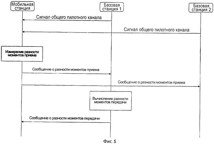 Система и способ беспроводной связи, базовая станция и мобильная станция