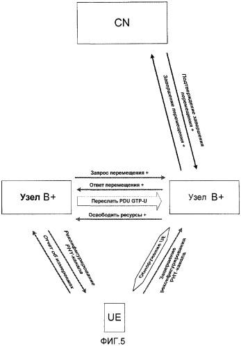 Способ и устройство для перемещения подсистемы обслуживающей радиосети (srns) в системе беспроводной связи