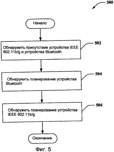Координация связи для многочисленных протоколов беспроводной связи, совместно расположенных в одном электронном устройстве