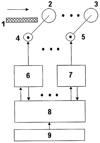 Способ управления формированием минимального натяжения металла между клетями сортового стана