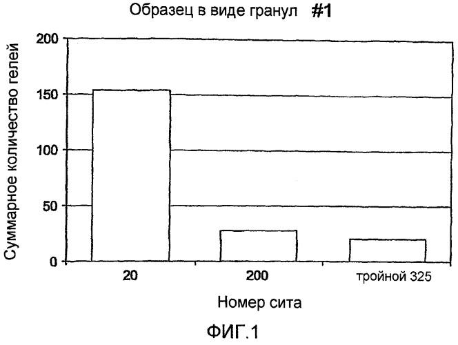 Способ уменьшения количества гелей в полиолефинах