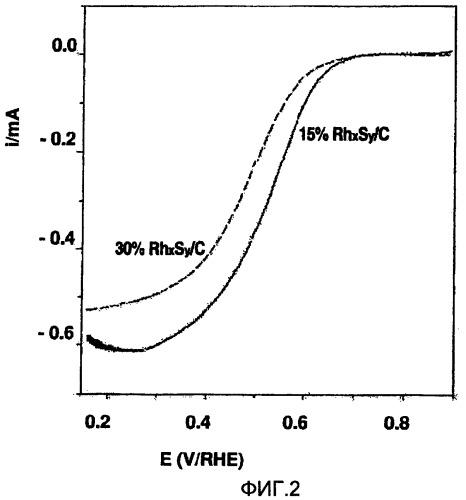 Металлический сульфидный катализатор на углеродном носителе для электрохимического восстановления кислородом