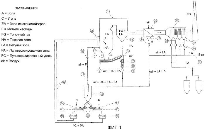 Комплексный способ преобразования всех зол, вырабатываемых паровым котлом, в летучие золы с уменьшенным содержанием недогоревшего вещества и система для переработки зол, производимых паровым котлом, таким способом
