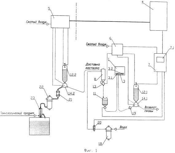 Автоматическая система аналитического контроля жидких проб