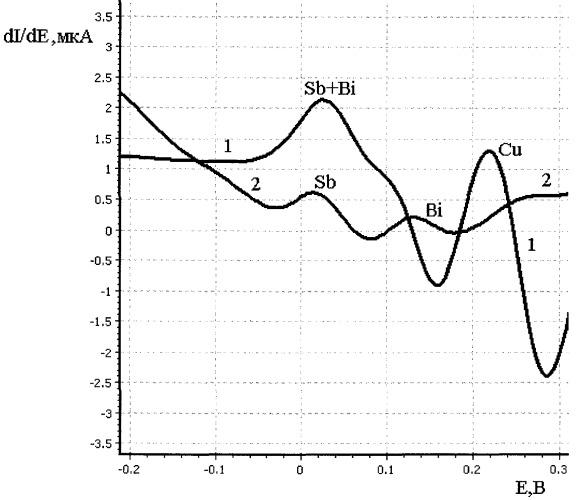 Способ определения сурьмы, висмута, меди в водных растворах методом анодно-катодной вольтамперометрии