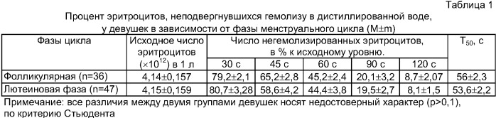 Способ оценки осмотической резистентности эритроцитов