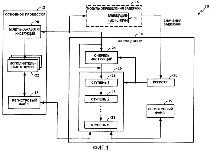 Способ и устройство для выполнения инструкций процессора на основе динамически изменяемой задержки