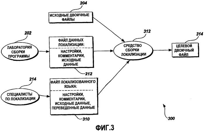 Расширяемый xml-формат и объектная модель для данных локализации