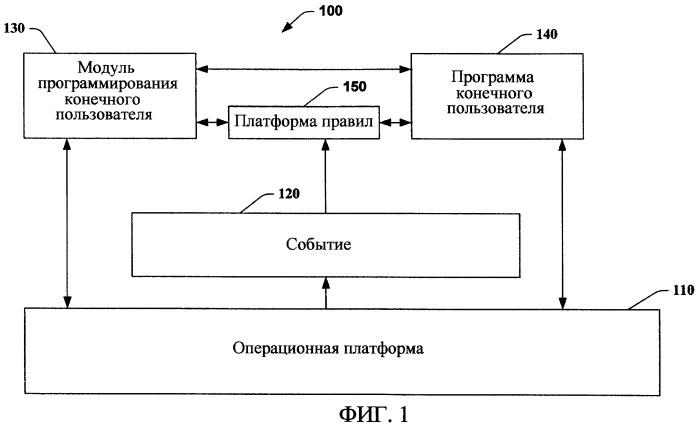 Активация данных конечного пользователя