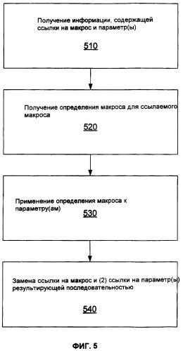 Кодирование данных языка разметки