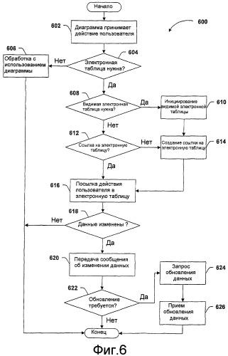 Интегрирование диаграмм в документы