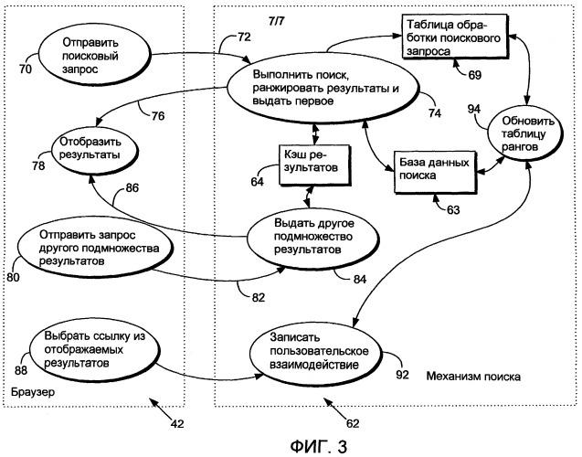 Относительные результаты поиска на основе пользовательского взаимодействия