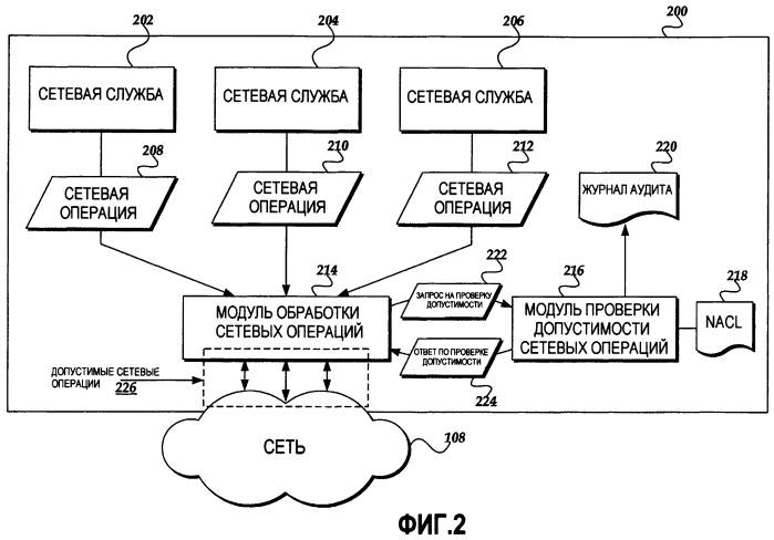 Защита сетевых служб с помощью списков управления сетевыми операциями