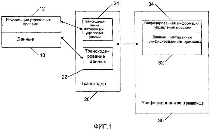 Модель защиты унифицированного хранилища