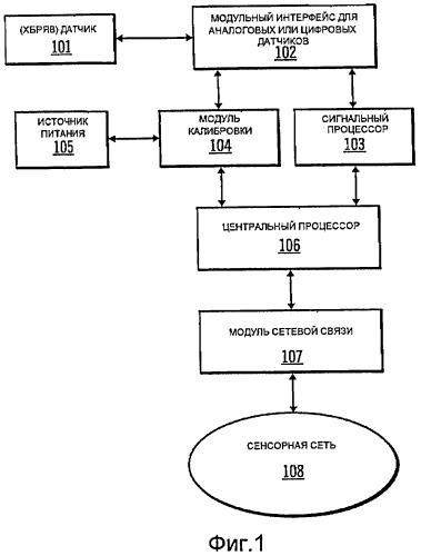 Модуль системной интеграции для датчиков химических, биологических, радиационных, ядерных и взрывчатых веществ