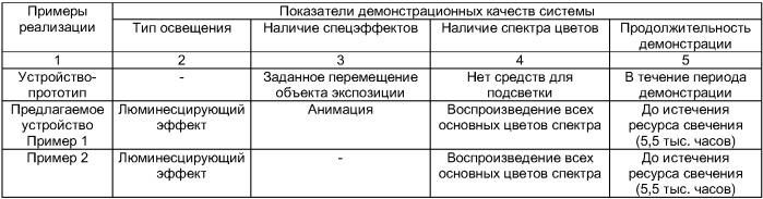 Система для идентификации объекта экспозиции