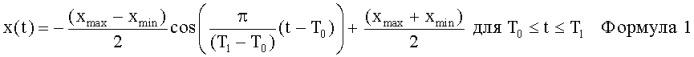 Способ регулирования линейного привода или линейного компрессора, а также регулируемый линейный привод или линейный компрессор