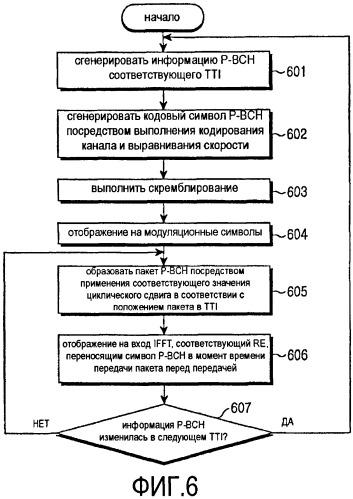 Способ и устройство для передачи и приема общих каналов управления в системе мобильной связи