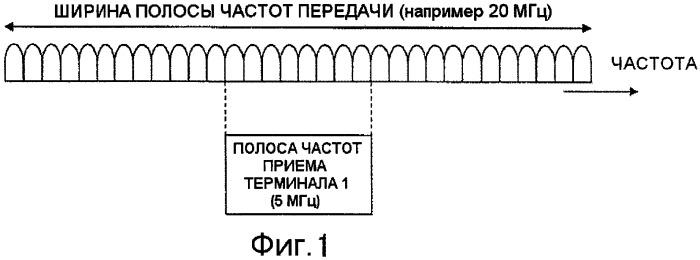 Базовая станция, мобильная станция и способ связи