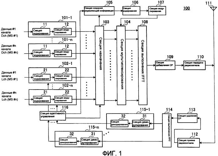 Способ задания подполос в системе связи с несколькими несущими и устройство - базовая станция радиосвязи