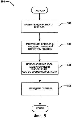 Способ и устройство в гибридной структуре fdm-cdm для каналов управления с одной несущей