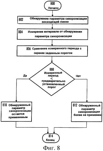 Формирование заключения о применимости параметра синхронизации восходящей линии связи