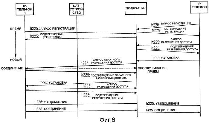 Способ установления мультимедийных соединений через границы коммуникационных сетей с коммутацией пакетов