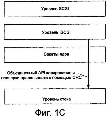 Технологии для обеспечения проверки правильности и передачи информации
