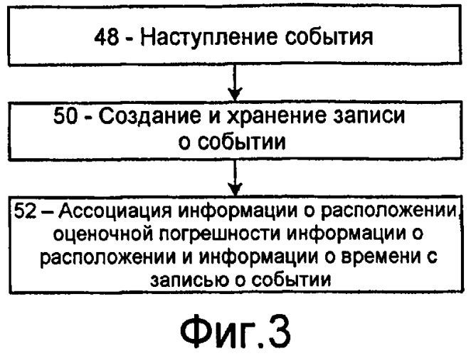 Способ и система для организации записей о событиях в мобильном радио терминале