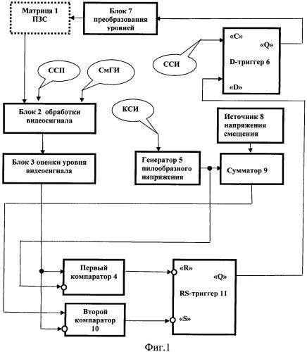 Устройство автоматической регулировки времени накопления фотоприемной матрицы на приборах с зарядовой связью