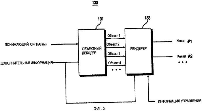 Способы и устройства для кодирования и декодирования аудиосигналов на основе объектов