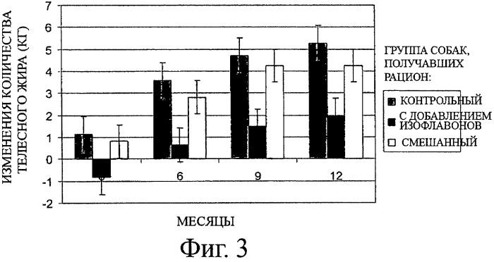 Изофлавоновая композиция для снижения накопления телесного жира у млекопитающего мужского пола, ее применение, способ снижения накопления жира