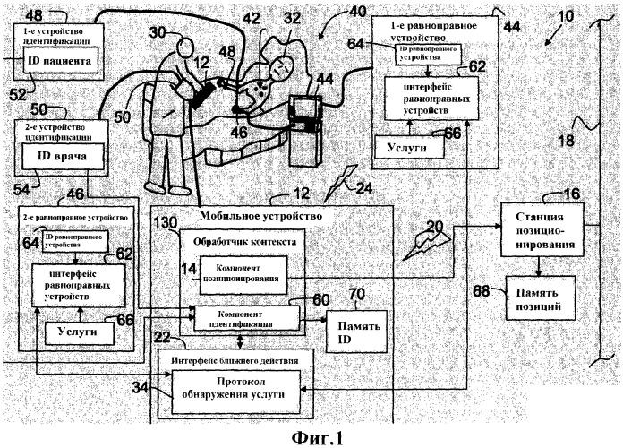 Система и способ для контекстно-зависимого обнаружения услуги для мобильных медицинских устройств