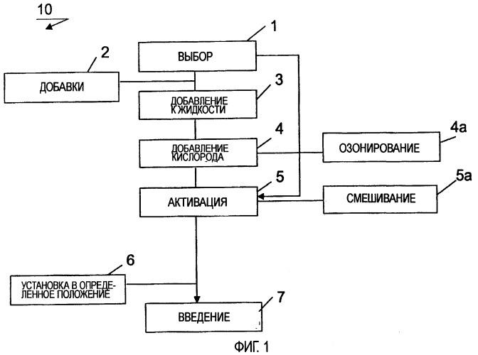 Способ активации фотосенсибилизатора