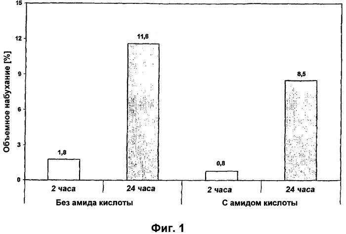 Применение жирных мягких восков в качестве гидрофобизирующих агентов в изделиях из лесоматериалов, изделия из лесоматериалов, полученные таким образом, и способ введения жирных мягких восков в изделия из лесоматериалов