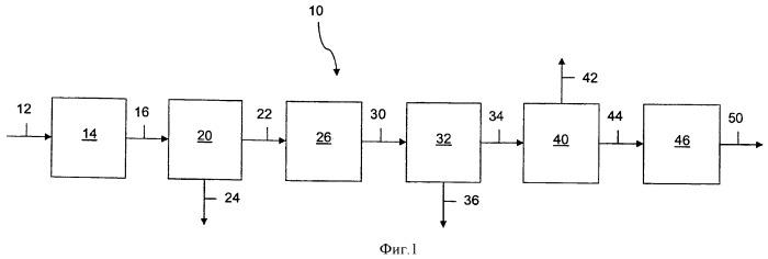 Интегрированная переработка метанола в олефины