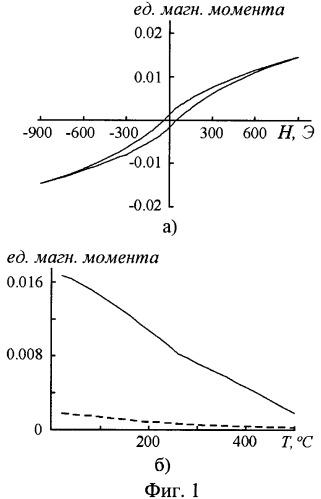Способ получения магнитоактивных оксидных покрытий на вентильных металлах и их сплавах