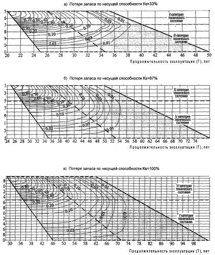 Способ оценки и прогнозирования технического состояния железобетонных коллекторов инженерных коммуникаций
