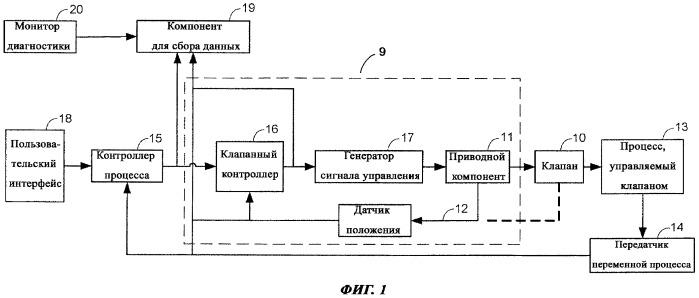 Машинное определение состояния устройства управления процессом с использованием характеристических кривых