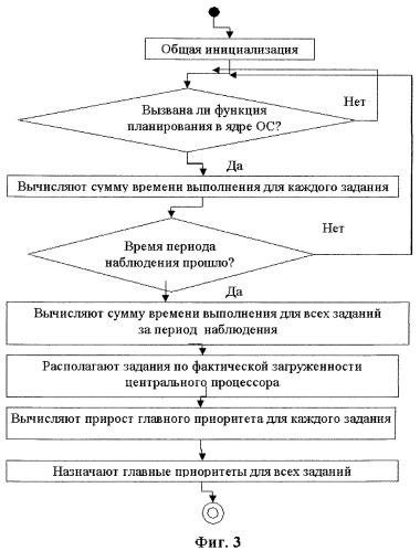 Система и способ планирования активных заданий в операционной системе