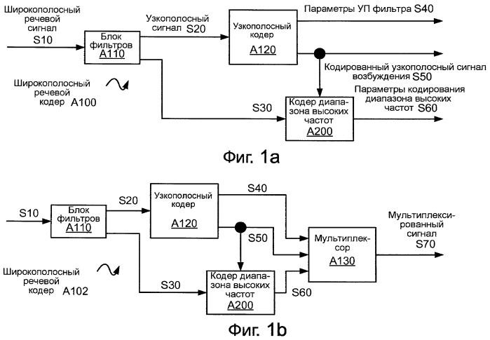 Системы, способы и устройство для ограничения коэффициента усиления