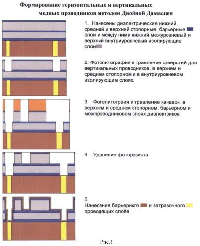 Способ изготовления медной многоуровневой металлизации сбис
