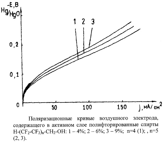 Первичный воздушно-цинковый химический источник тока