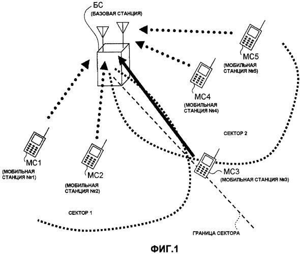 Мобильная станция, базовая станция, система и способ связи